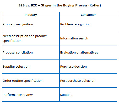 B2B vs. B2C - Stages In The Buying Process