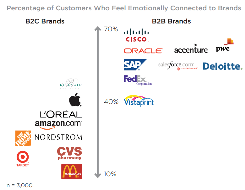 Percentage of Customers Who Feel Emotionally Connected To Brand