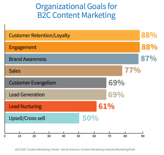 Organizational Goals For B2C Content Marketing