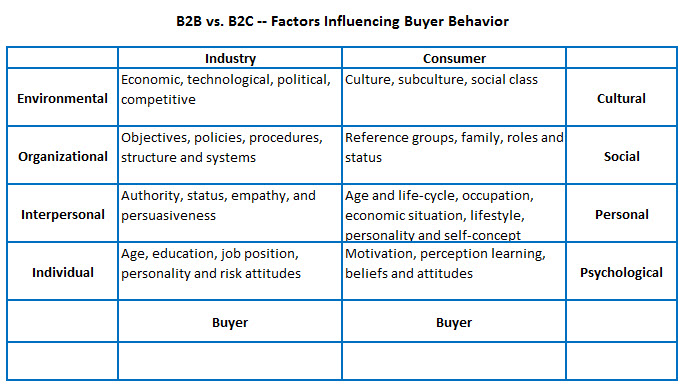 B2B vs. B2C - Factors Influencing Buyer Behavior