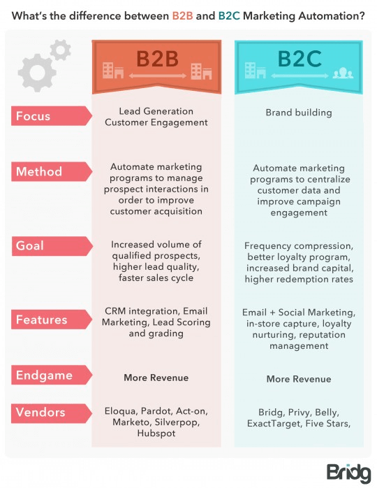 The difference between b2b and b2c marketing automation