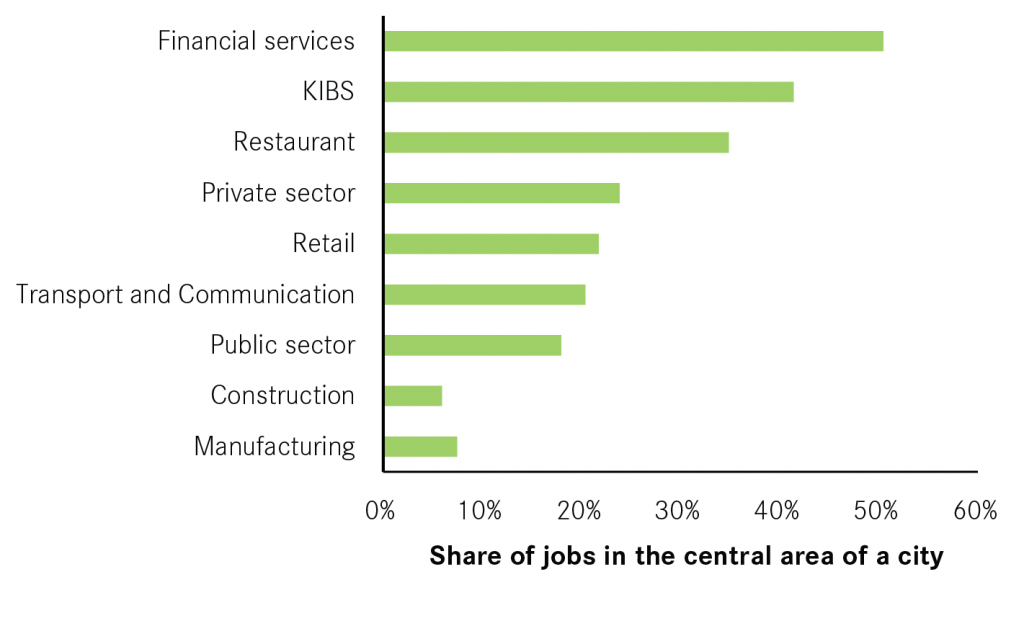 13-09-09-share-of-jobs-in-central-area-01